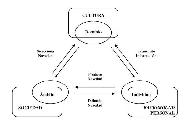 Diagrama csikszentmihalyi